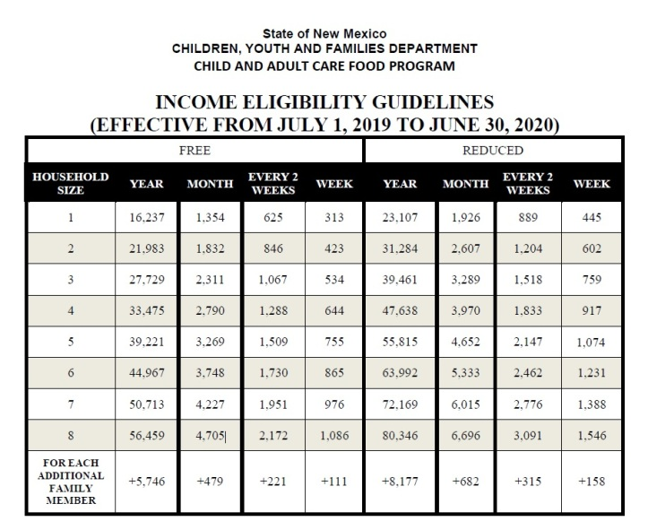 FY 2020 Income Eligibility Requirements